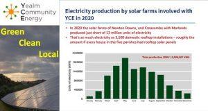 Energy prod eqv 3500 rooftops 300x160 - Latest News