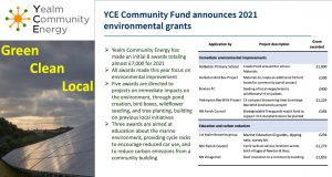 Results YCE CF Fund 2021 300x160 - Latest News
